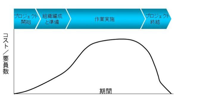 プロジェクト・ライフサイクルの特性。形で理解し、言葉で言う。コストとの関係の場合