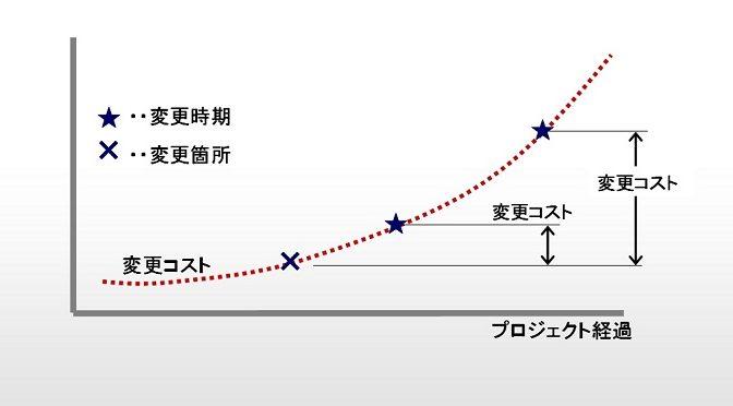 プロジェクト・ライフサイクルの特性。変更コスト。二次曲線になるそのワケ